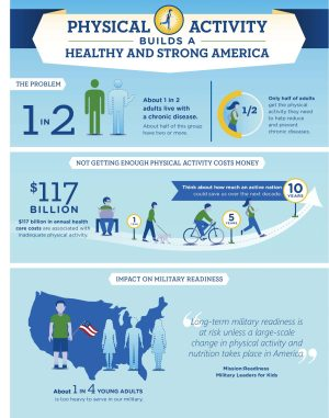 Physical Activity Builds a Healthy and Strong America