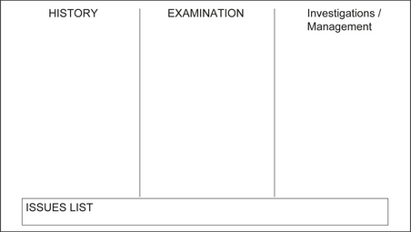 How to approach an OSCE: clinical stations | Obgyn Key