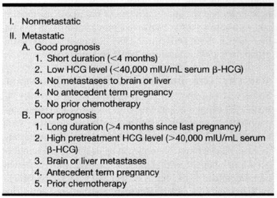 Gestational Trophoblastic Disease | Obgyn Key
