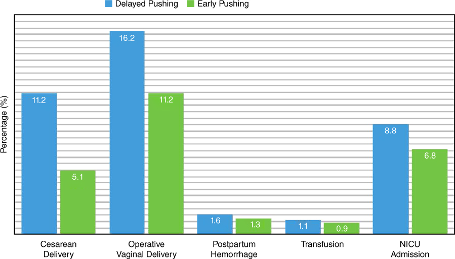 Bar graph of Yee maternal and neonatal outcomes depicting 5 pairs of bars for delayed and early pushing under cesarean delivery, operative vaginal delivery, postpartum hemorrhage, transfusion, and NICU admission.