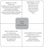 Chapter 5 – Trauma and Posttraumatic Stress Disorder in Women with Opioid-Use Disorder in Pregnancy