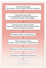 Fever and Bacteremia