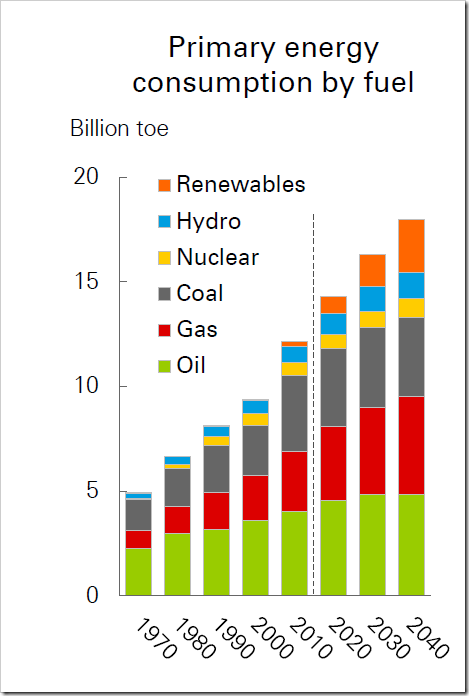 Figure 5. British Petroleum's fuel outlook from its most recent (2018) Energy Outlook. Note the color scheme is somewhat different than in Figure 4, with natural gas now red, instead of blue.