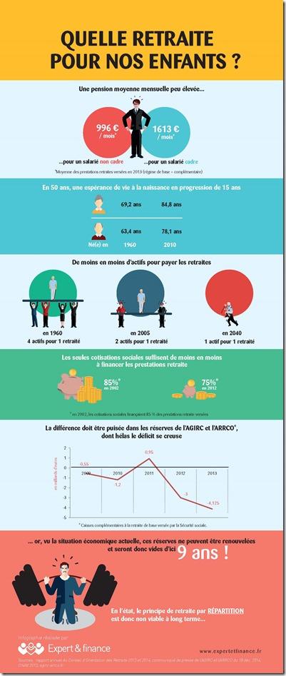 Quelle retraite pour nos enfants ?