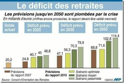 Le déficit des retraites se creuse