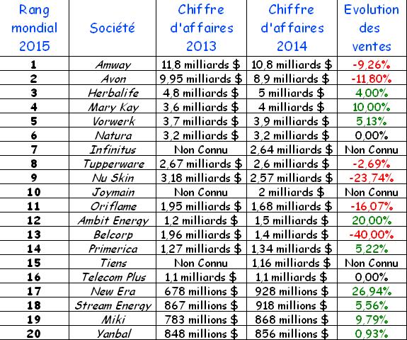 Top_20_entreprises_MLM_2015