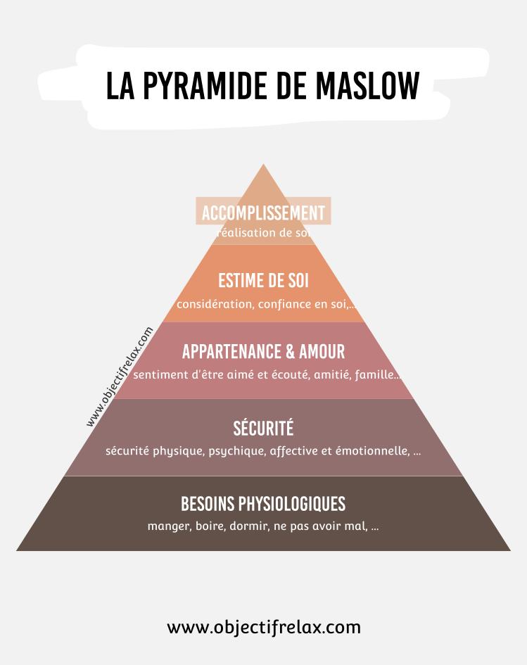 Pyramide maslow besoins pyramide besoins épnanouissement personnel dépression www.objectifrelax.com