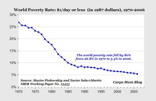 World Poverty Graph 1970-2006