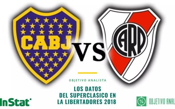Los datos del Superclásico, Boca vs River en La Libertadores 2018, by InStat