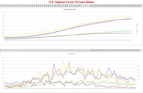 US Highest Case States Comparison 8-28