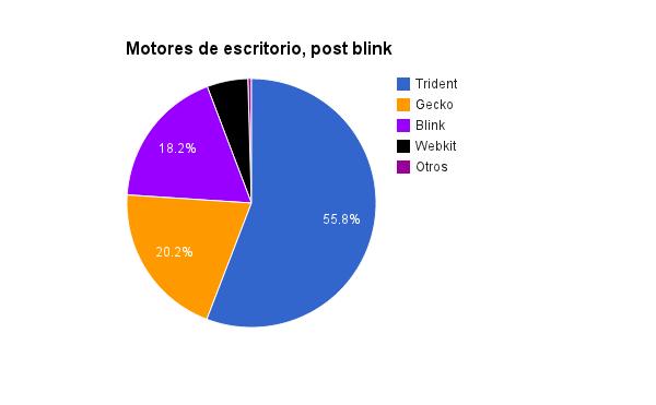 Trident se queda igual con el 55.8%, Gecko tampoco varía con el 20.2%, pero pasa a la segunda posición, Blink prácticamente empata con Gecko con el 18.2%, Webkit se desploma al 5.3% y la cuarta posición
