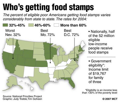 San Diego Food Stamps Benefits