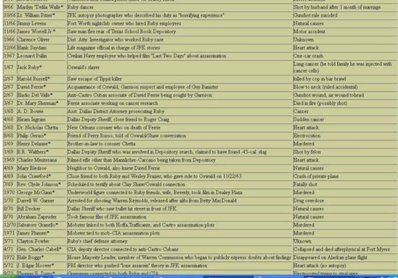 JFK Ass deaths list 02