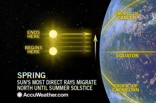 Spring sun earth diagram