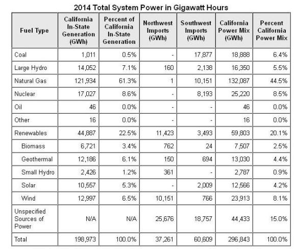 Calif energy 2014 sources
