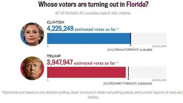 election-2016-florida-2