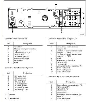 Radio 22DC461 Udoskonalenie, Megane I ph I  elektrodapl