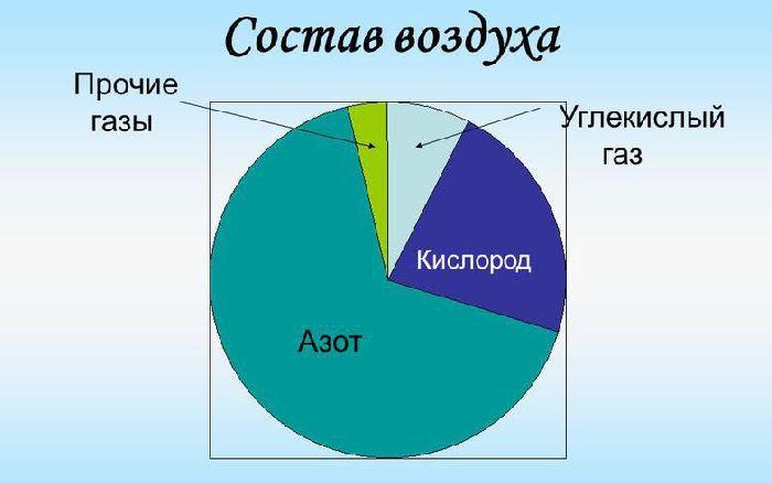 азот занимает объем 1000000 рублей кредит на 7 лет