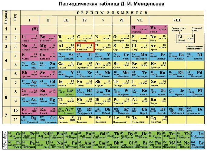 kisel kemisk beteckning