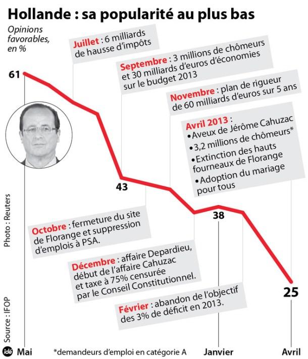 infographie-la-popularite-de-francois-hollande-au-plus-bas-10907295osfqr