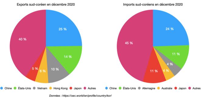 Exportations/Importations de la Corée du Sud