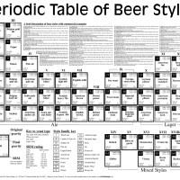Tabla periódica de los estilos de la cerveza