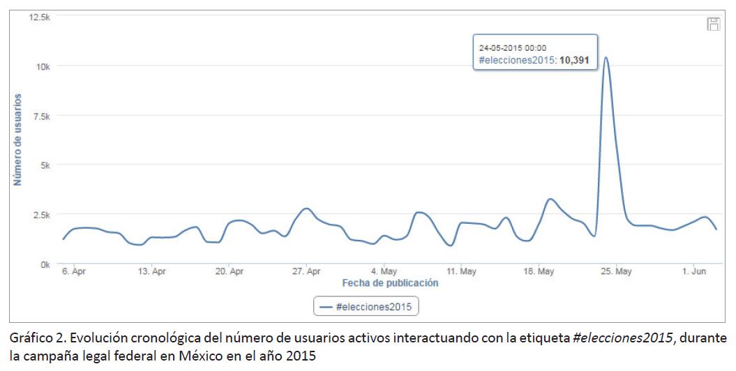 Twitter: datos en un gráfrico