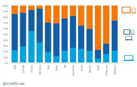 Tabla de datos de informe de comScore