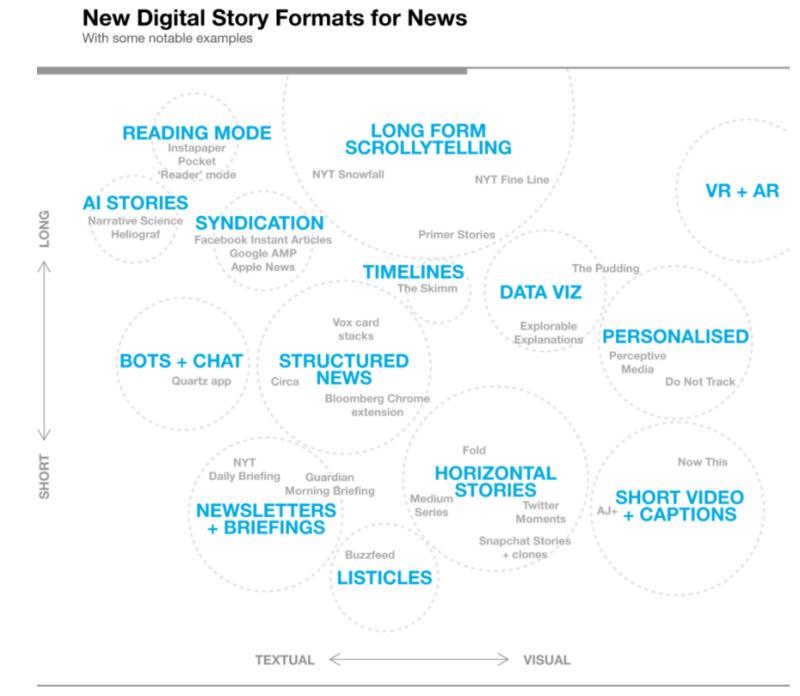 News format diagramm