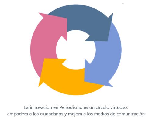 La innovación en Periodismo es un círculo virtuoso: empodera a los ciudadanos y refuerza la democracia gracias a medios de comunicación  mejores y más responsables