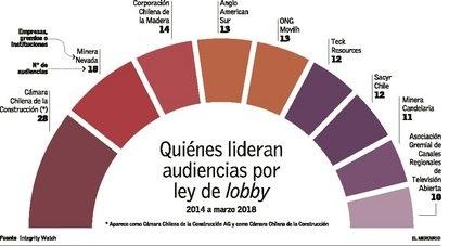 El ODA es citado en un artículo sobre Integrity Watch Chile