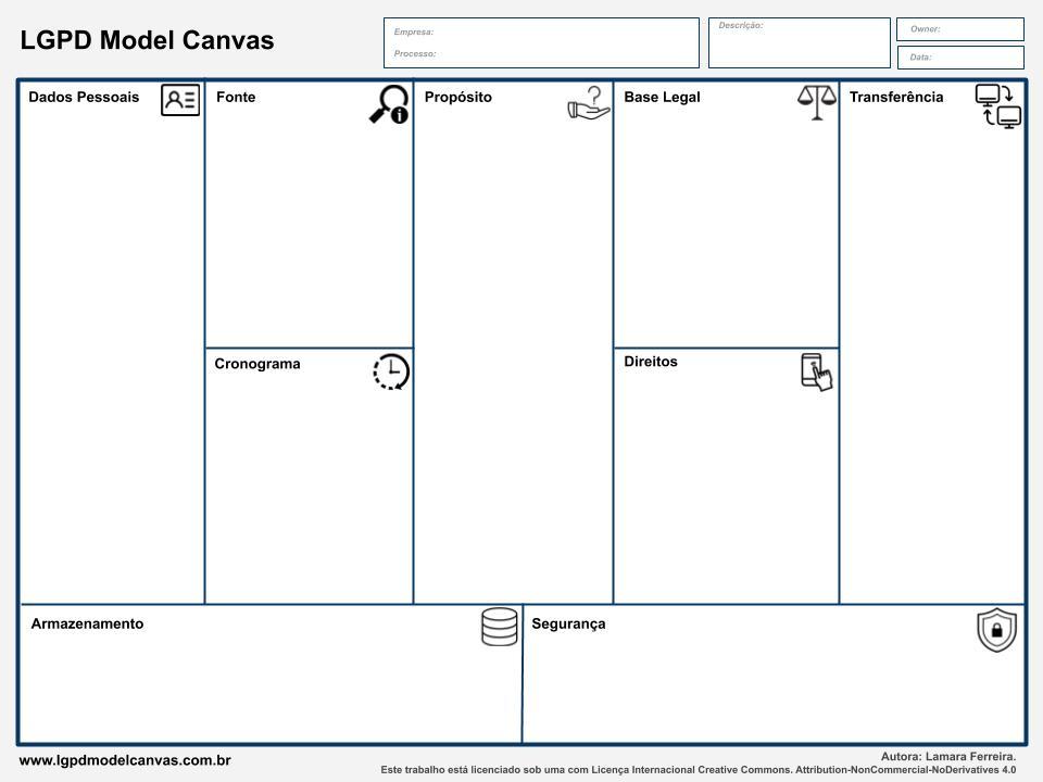 LGPD Model Canvas – Mapeamento de dados ágil