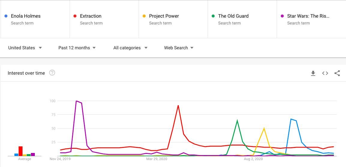 Netflix Ratings Box Office