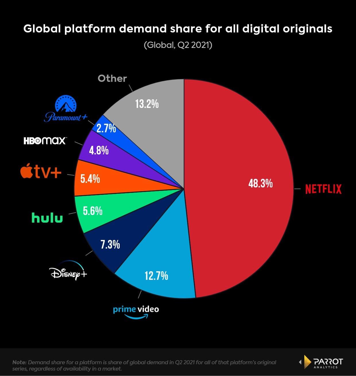 Netflix Earnings Q2 explained info details