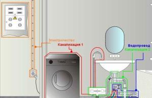 Машинка автомат без водопровода