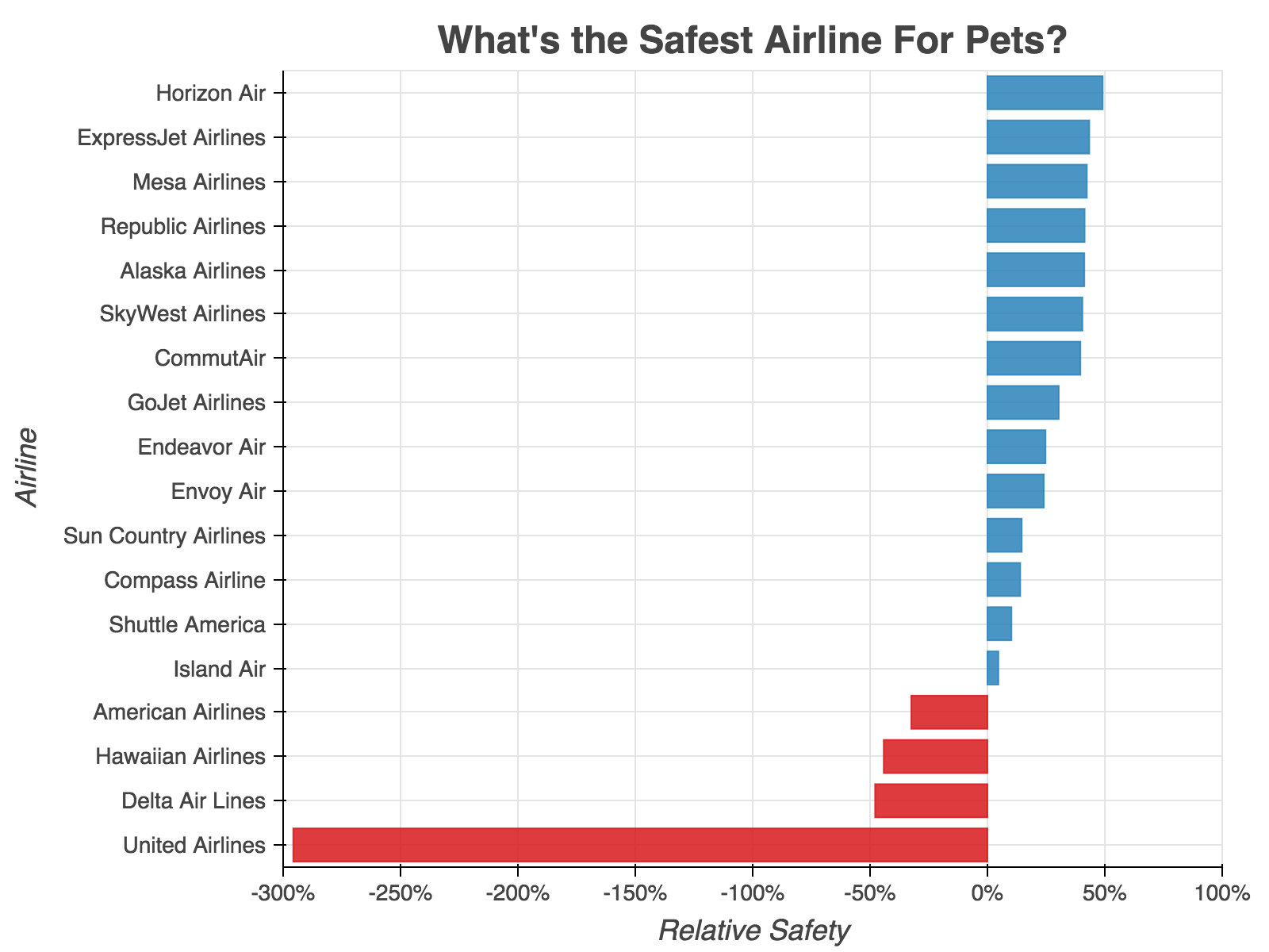What's the Safest Airline for Pets? The Ranked Guide to 18