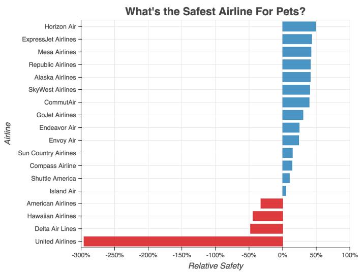 safest-airlines-for-pets