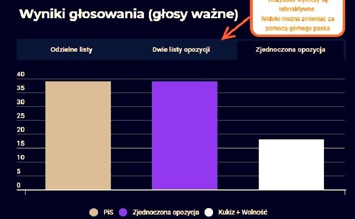 Jak może wyglądać Sejm powyborach w2019 roku (cz.II)