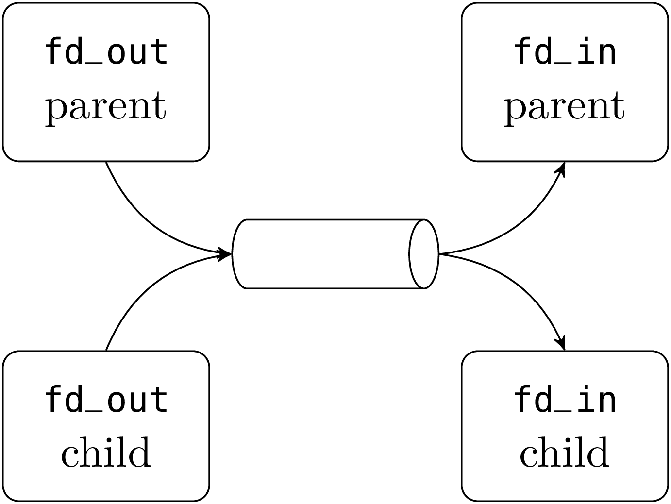 Classical Inter Process Communication Pipes