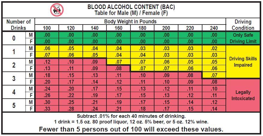 dui.bloodalcoholcontentchart.landingpage.occriminaldefenseattorney