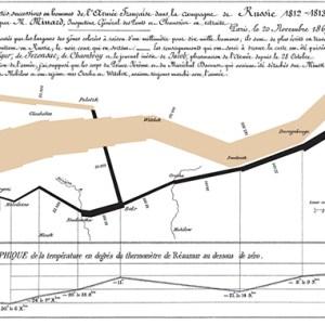 Minard, C. J. (1869) Cartes Figurative des Pertes successives en Hommes de l'Armée Francaise dans la campange de Russie 1812-13