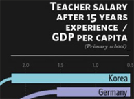 Who pays teachers best for their time? (Hint: It's not the United States.)