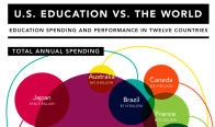 How does U.S. education compare to the rest of the world?.