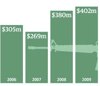 Here are some numbers about being in Iraq for 10 years. Why would the U.S. be itching to go back?