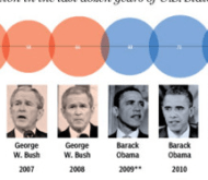 Here are some interesting facts about the State of the Union Address.