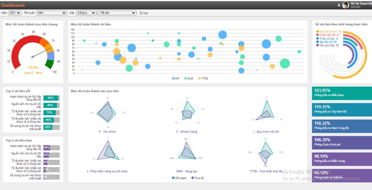 Giao diện dashboard của phần mềm Quản lý Công việc và Cộng tác digiiTeamw