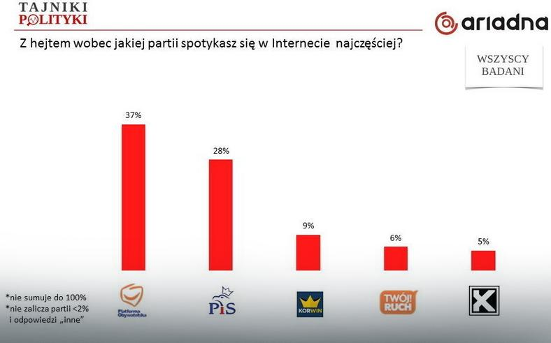 Z hejtem wobec jakiej partii spotykasz się w Internecie  najczęściej?, fot. tajnikipolityki