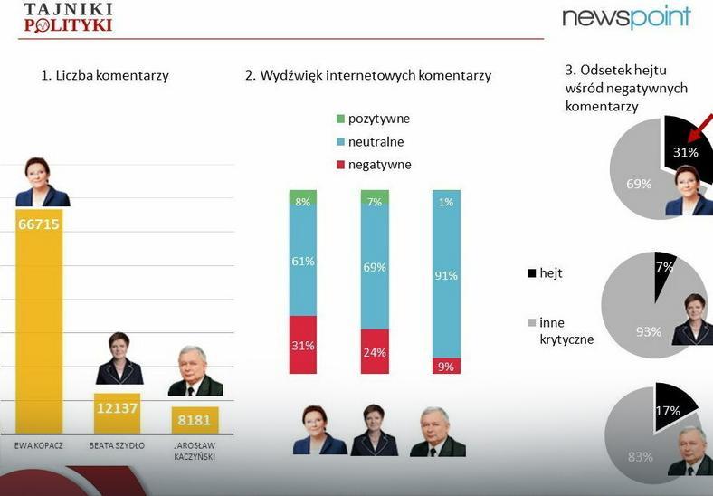 """Badanie Newspoint: 1) liczba komentarzy; 2) wydźwięk; 3) odsetek """"hejterskich"""", fot. tajnikipolityki"""