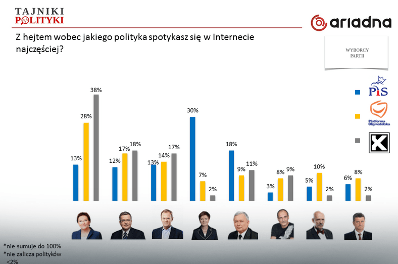 Z hejtem wobec jakiego polityka spotykasz się w Internecie  najczęściej - sądy wyborców różnych partii, fot. tajnikipolityki