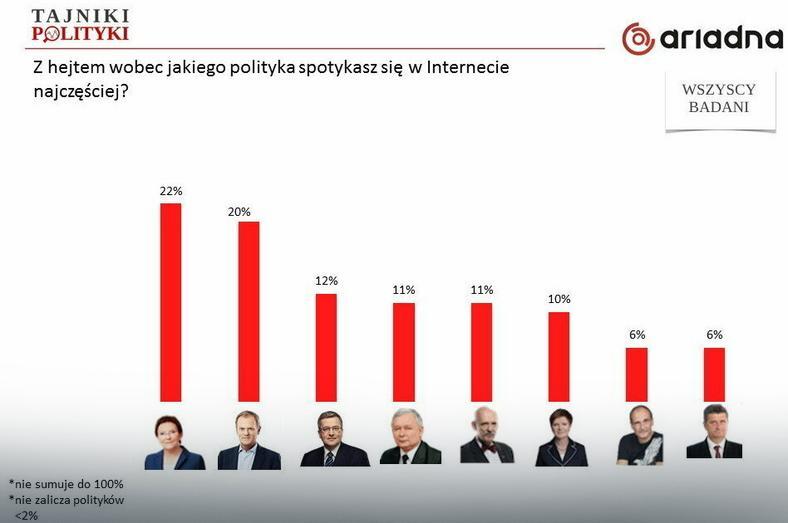 Z hejtem wobec jakiego polityka spotykasz się w Internecie  najczęściej?, fot. tajnikipolityki